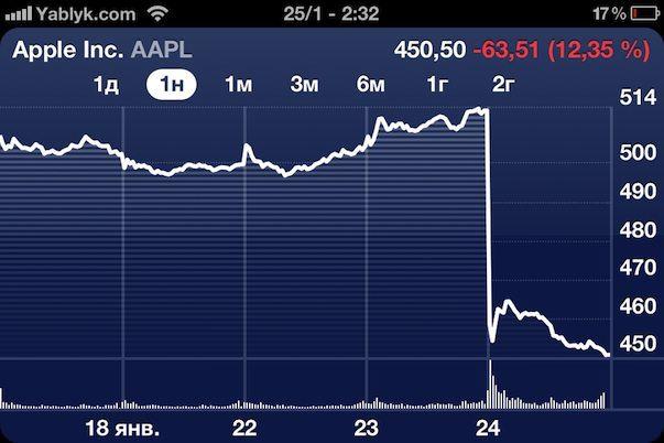 Акции Apple упали до рекордного уровня