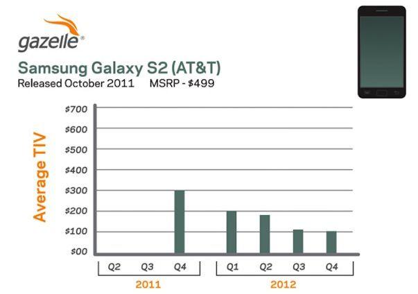Сломанный iPhone 4S стоит дороже нового Samsung Galaxy S II
