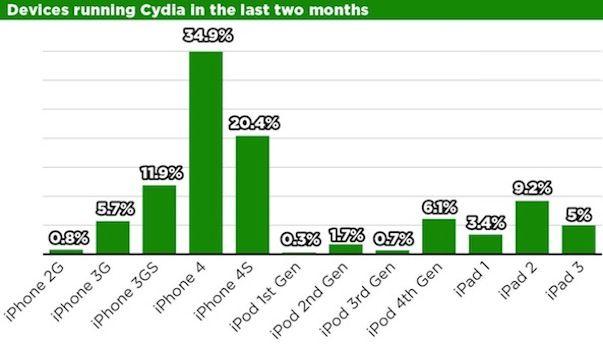 Отвязанный джейлбрейк присутствует на более чем 22 млн. iPhone, iPad и iPod Touch