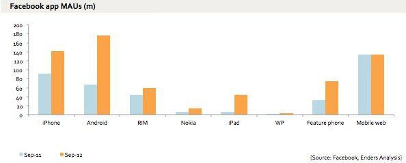 Android опередил iOS по числу активных пользователей Facebook