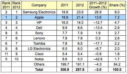 полупроводниковые микросхемы Samsung Apple 2012