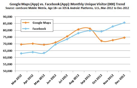 Facebook опередил Google Maps в гонке за популярность