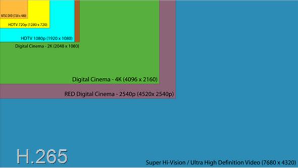 Международный комитет электросвязи утвердил новый формат сжатия видео H.265