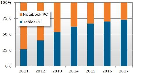 Рейтинг продаж планшетов iPad