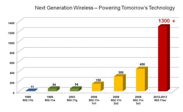 модуль Wi-Fi пятого поколения