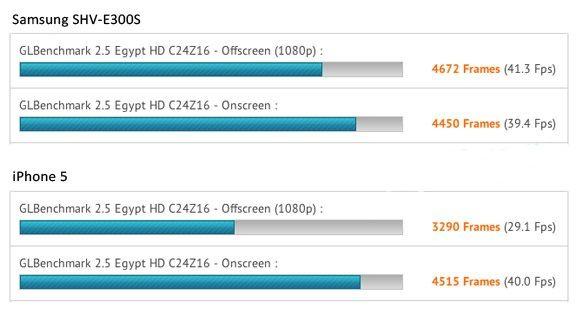 Тест Samsung Galaxy S IV и iPhone 5