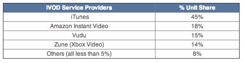 NPD-2012-video-market-001