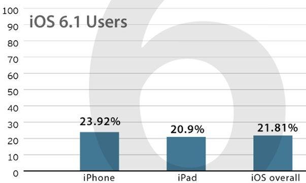 Спустя 4 дня iOS 6.1 установлена на 26% iOS-устройств
