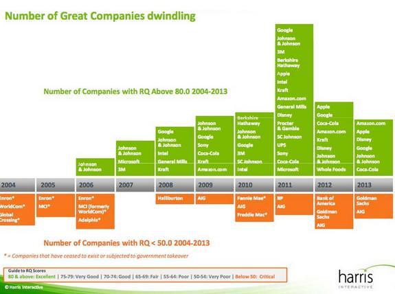 Список компаний с коэффициентом репутации выше отметки 80.0 за период с 2004 по 2013 гг.