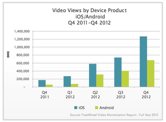 apple video views