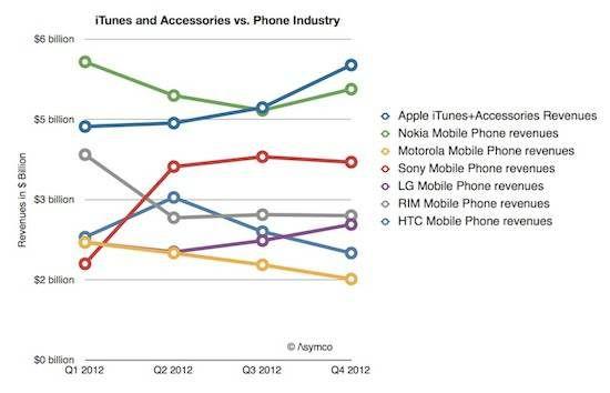 Сравнение прибыли от iTunes и аксессуаров Apple с результатами продаж смартфонов других производителей.