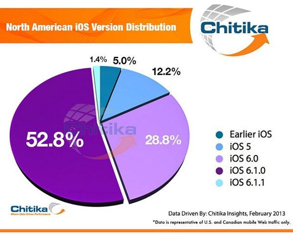 chiticka-stats-about-ios-traffic (3)