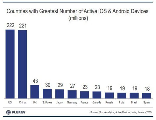 График  рынка мобильных устройств