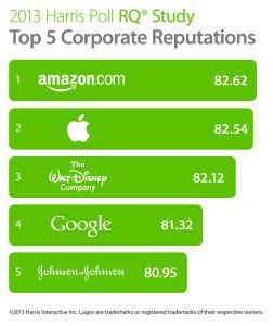 Топ-5 рейтинга репутации корпораций США (2013 г.)