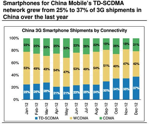 iphone-mini-may-triple-smartphones-sells-in-china (1)