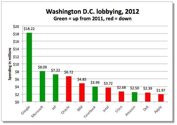 Сравнение расходов различных компаний на лоббирование тех или иных законов (источник - Opensecrets.org)