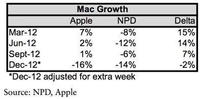 npd-Mac-sales
