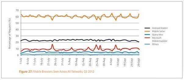 Мобильный Safari - самый популярный браузер