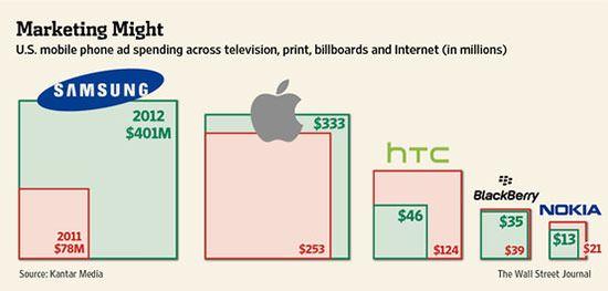 Samsung max ad spending