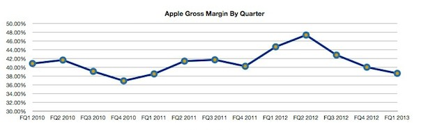 AAPL-gross_margin-by-quarter