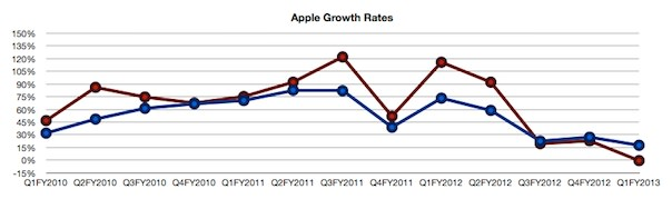 AAPL-growth_rates