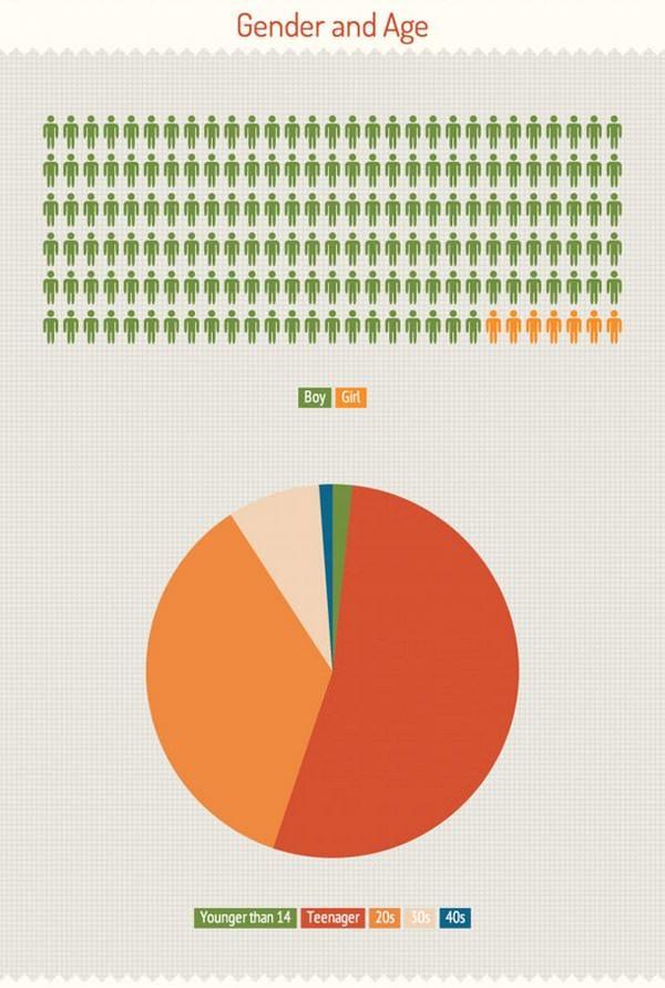 jailbreak статистика пользователей