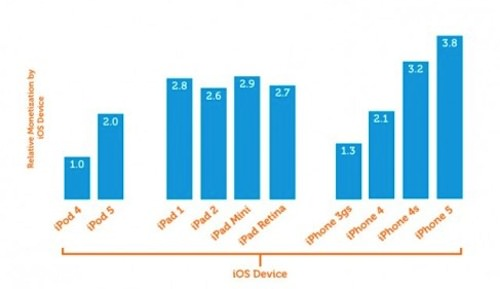 Зависимость внутриигровых покупок от качества и разрешения экрана
