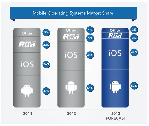 Jumptap-survey-Mobile-OS-market-share (1)