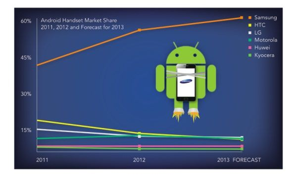Jumptap-survey-Mobile-OS-market-share (3)