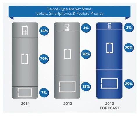 Jumptap-survey-Mobile-OS-market-share (4)