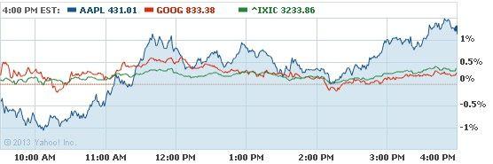 Динамика стоимости акций Apple (синий график), Google (красный график) и бижевого индекса NASDAQ (зеленый график)