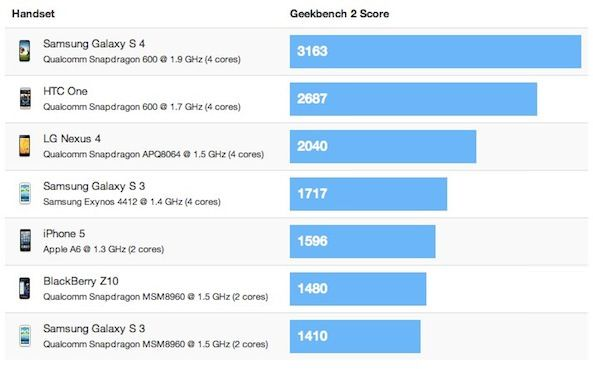 benchmark-s4-htc-one-iphone-5