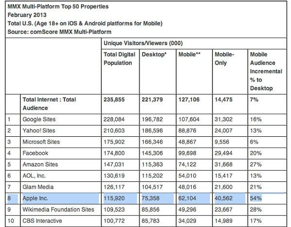 comScore-top-50-web-properties (2)