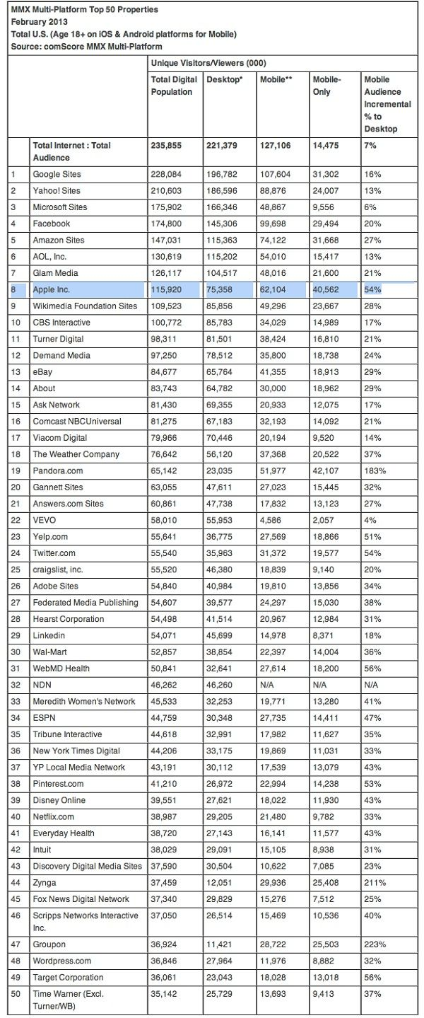 comScore-top-50-web-properties (3)