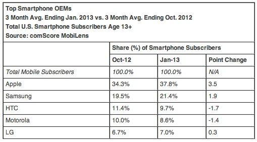 comScore-usa-OS-share-vendors (3)