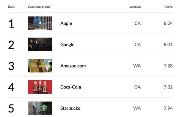 fortune-most-admired-companies (2)