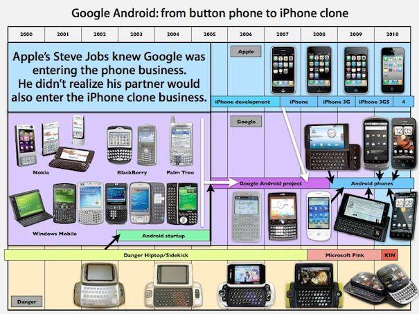 google-clone-apple