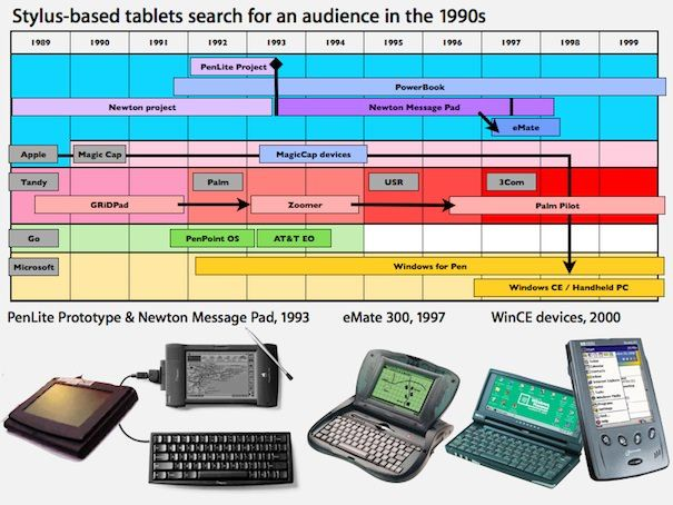 history-devices-apple