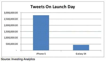 iphone-5-beat-Galaxy-S4-at-Twitter (2)