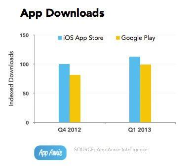 google play против app store