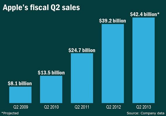 Apple-Sales-2013
