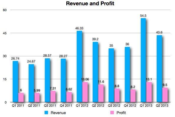 Выручка и прибыль Apple во втором квартале 2013