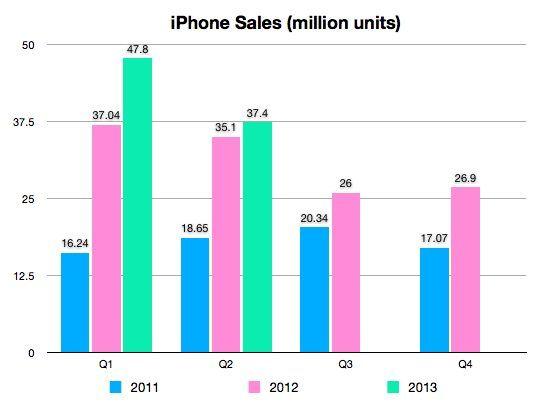 Продажи iPhone во втором квартале 2013