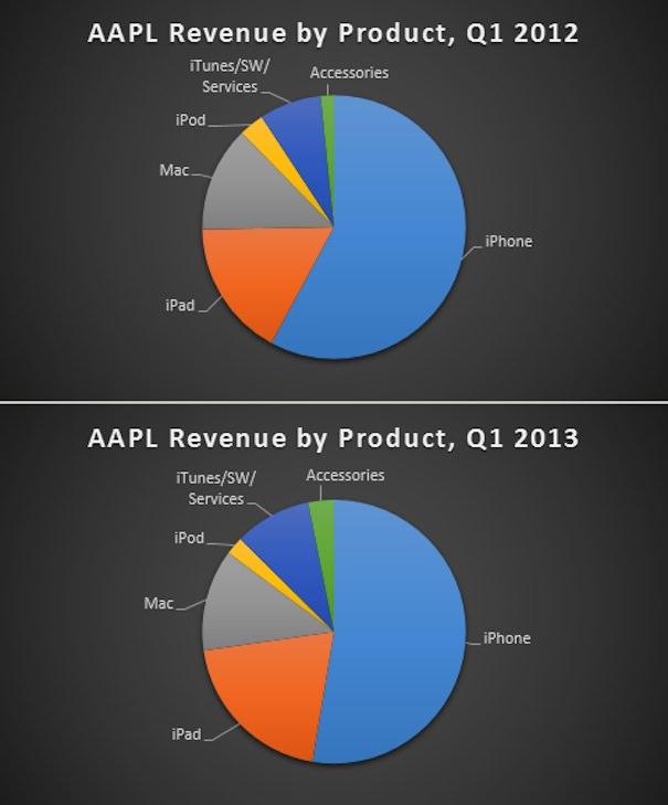 прибыль Apple в 12-13 годах