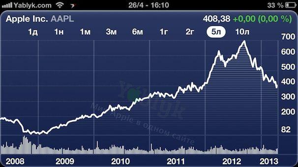 Цены на акции Apple за 5 лет