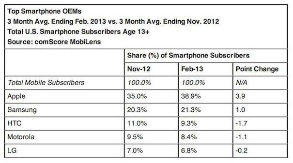 iphone первый в США