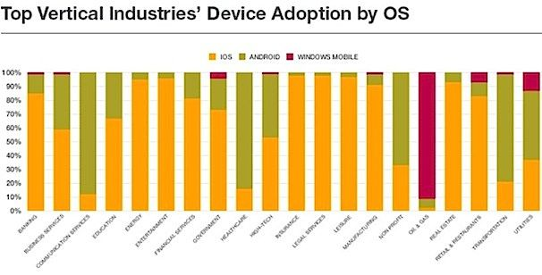 device_adoption-by-os