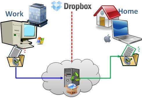 dropbox_shem
