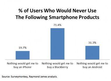 hate_blackberry_poll (1)
