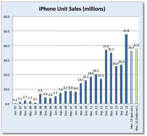 Диаграмма продаж iPhone